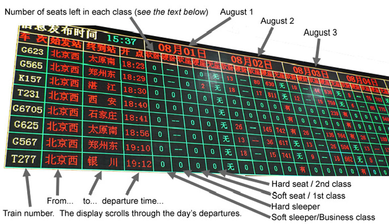 Train availability board, Beijing West north square ticket office
