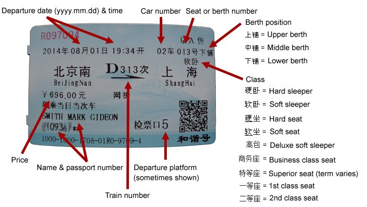 How to read a Chinese train ticket